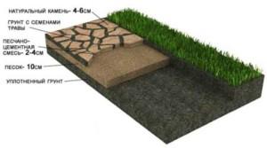 Фото схемы укладки дорожки из природного камня, 1stones.ru
