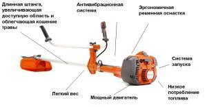 На фото - устройство бензиновой газонокосилки, udachno.by