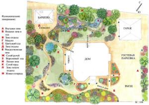 Фото плана создания ландшафтного дизайна садового участка, zonagazona.ru