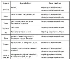 На фото - схема применения бордоской жидкости для сада, vopole.ru