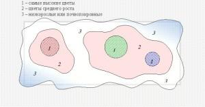 Фото схемы прямоугольной клумбы, 1landscapedesign.ru