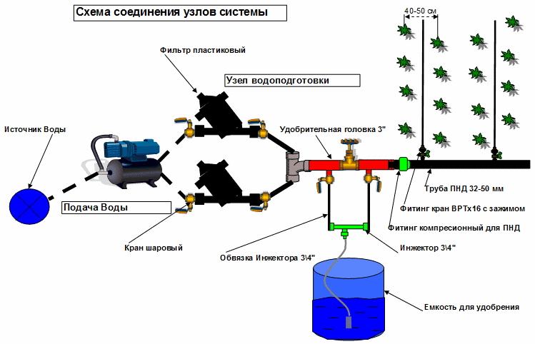Схема автоматического капельного полива своими руками