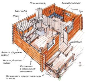 Расположение бани на участке по правилам фото