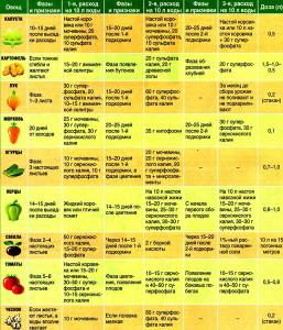 Фото таблицы применения жидких подкормок для овощей, bestgardener.ru