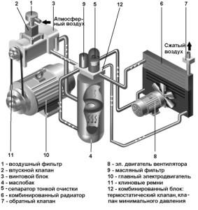 Схема компрессора авас