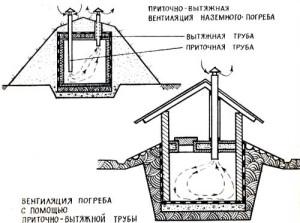 Фото приточно-вытяжной вентиляции погреба, stoydiz.ru