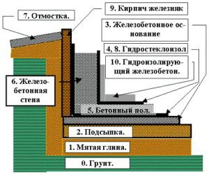 Фото усиленной гидроизоляции стен и пола погреба, strmnt.com