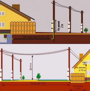 Фото схемы уличного освещения на даче, 2gazon.ru