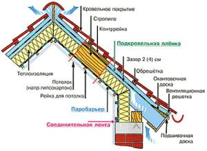 Фото конструкции банной кровли, novakrovlya.ru