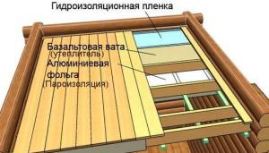 Фото конструкции банного потолка, russkaya-banja.ru