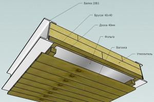Фото конструкции подшивного потолка бани, stroimsvoidom.com