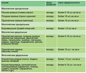 На фото - таблица характеристик сорных растений, potatosystem.ru