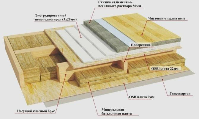 Строительство пола каркасного дома